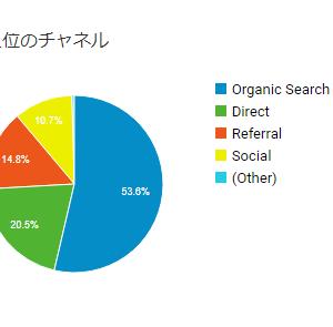 当ブログの読者動向から住宅の購入者層を簡単に分析してみた話