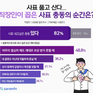 韓国の 会社員が 辞表を アレ・ナニ したい時は いつでしょう。。。