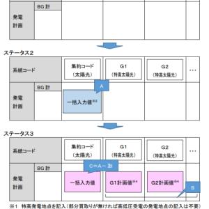 FIT特例1 翌日発電計画作成の流れ(四国エリア)