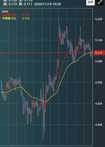 株価が29年ぶりの高値更新