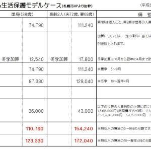 国民年金は生活保護費の約半分、老後資金2千万円あっても生保水準の生活か