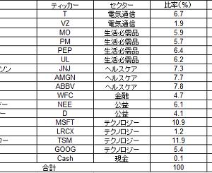配当金生活を目指すポートフォリオ(2020年10月)