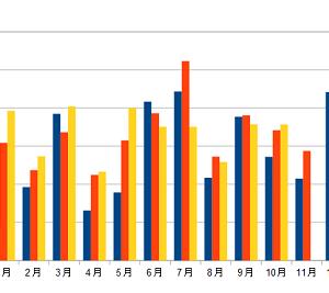 配当金の記録(2020年10月)