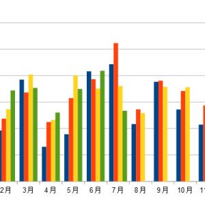 配当金の記録(2021年7月)