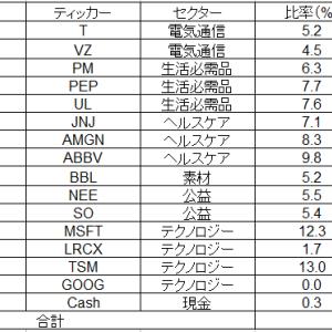 配当金生活を目指すポートフォリオ(2021年8月)