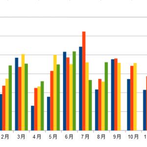 配当金の記録(2021年8月)