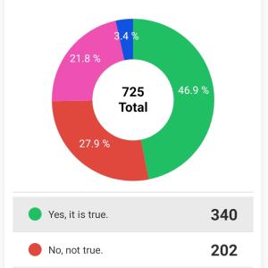 サバイバル翻訳者は28%