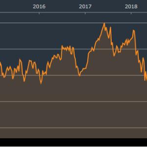 【資産運用】2018年11月の配当金実績