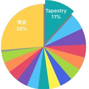 株日記【20.2.20】昨日に引き続き下落すると思っていたのですが、中国政府の景気支援策が好感されてプラスになりました(´-`).。oO