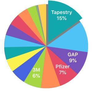 株日記【20.4.17】トランプ政権による経済再開の指針発表で今回の収支はプラス!そしてiPhoneSE2が発表╰(*´︶`*)╯♡