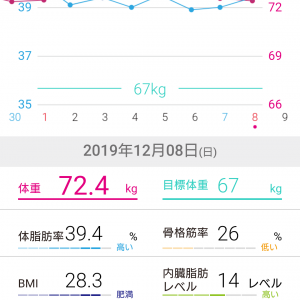 0.15キロ昨日より減った