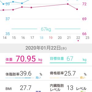 70.95キロ