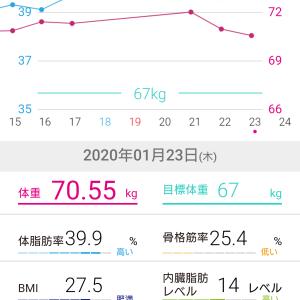 70.55キロ