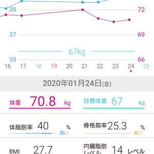 70.8キロ