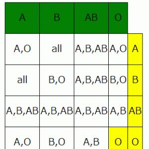 血液型組み合わせ表 2