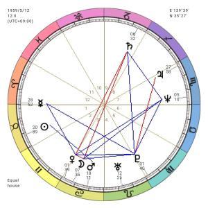 占星術って何?どんなことがわかるの?