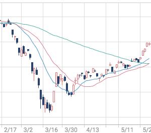 株式投資・近況報告(二番底は?)