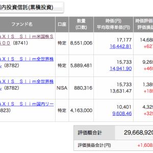 投資信託・eMAXIS Slim・2800万(経過報告)