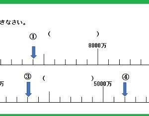 3年算数 「(  )にあてはまる数」-数直線を作成