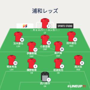J1リーグ21第22節浦和レッズ先制を許し最後までゴールを割る事ができず痛恨の勝ち点3を失った