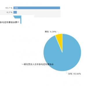 「私がなぜ?一般社団法人日本抜毛症改善協会を立ち上げたのか」