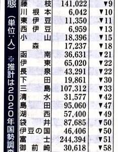 県人口361万人、オリンピックとスポンサー、今日の収穫❕