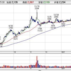 【3564】LIXILビバの株価が本当に上昇。TOB?本当に?