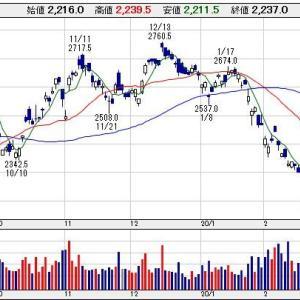 【6301】コマツの配当利回りが5%超えるか?!中国関連だけに…。