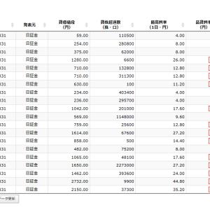 【歴史は繰り返す】500円のQUOカードが2600円に!