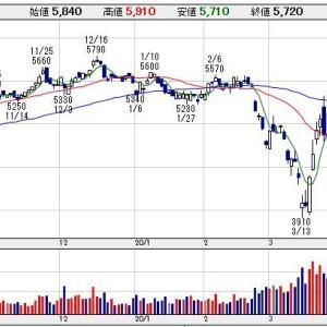 【2593】伊藤園 株価堅調で4月配当取りへ