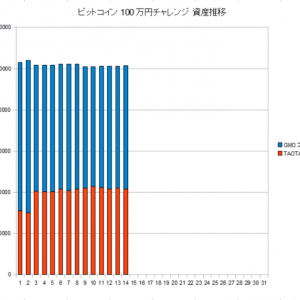 ビットコイン100万円チャレンジ 9月2週目 途中経過の報告です