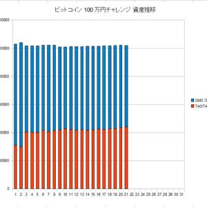 ビットコイン100万円チャレンジ 9月途中経過のお知らせ