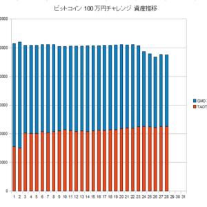 ビットコインは大暴落で予想は大当たり!しかしそれでも大損失を出すのがサンダーストーム😂100万円チャレンジ 9月最終週結果