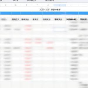 エクセルで将来の収支を計算してみたら来年赤字になる件