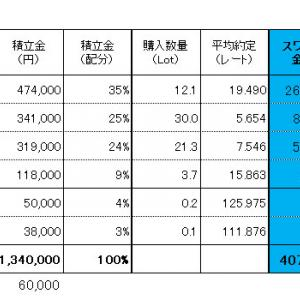 FXスワップ生活 進捗管理(2019.10.19現在)