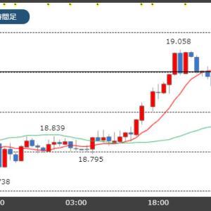 【10/29市場】トルコリラ19円台に回復!米中貿易協議の進展に期待!