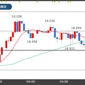 【10/30市場】トルコリラ19円台維持できず!今夜の米FOMC政策金利に注目!