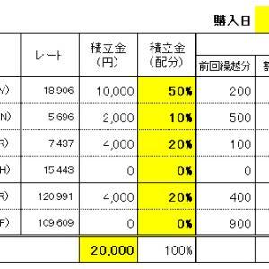 FXスワップ生活の積立 10/30(水)購入結果!