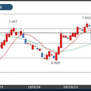 【11/5市場】トルコリラ18円台が恋しい!米中貿易協議の進展への期待!