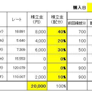 FXスワップ生活の積立 11/13(水)購入結果!