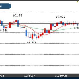 【11/18市場】今週は米中貿易協議や香港デモ情勢が注目材料となりそう!
