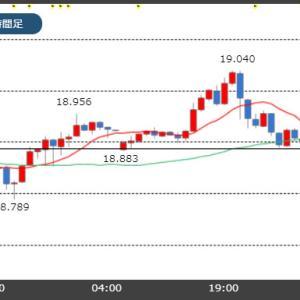 【11/19市場】トルコリラ一時19円台突破!米中貿易協議は一進一退!