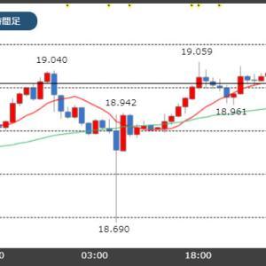 【11/20市場】トルコリラは再び19円台!本日は米FOMC議事録が公表!