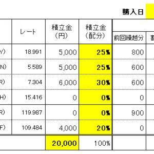 FXスワップ生活の積立 11/20(水)購入結果!