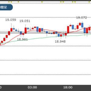 【11/21市場】米中合意後ずれ観測が浮上!米中の関係悪化への懸念!