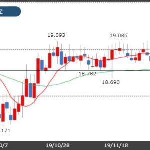 トルコリラ18.70円台!今週はトルコ中銀政策金利1.5%利下げ予想!