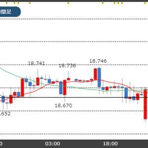 トルコ中銀政策金利20時発表!市場予想は1.5%の利下げ!