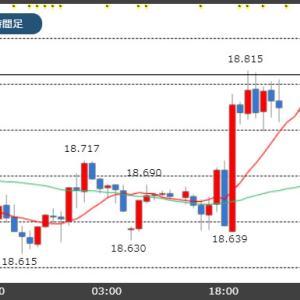 トルコ中銀の予想以上の利下げでもトルコリラ18.80円台に回復!