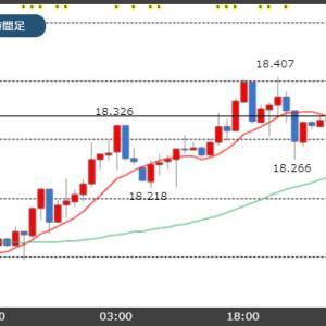 日本が景気後退に陥るとの懸念!トルコリラ18.30円台に回復!
