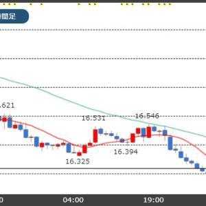 エルドアン大統領は経済前進が優先!トルコリラ16.20円台まで下落!